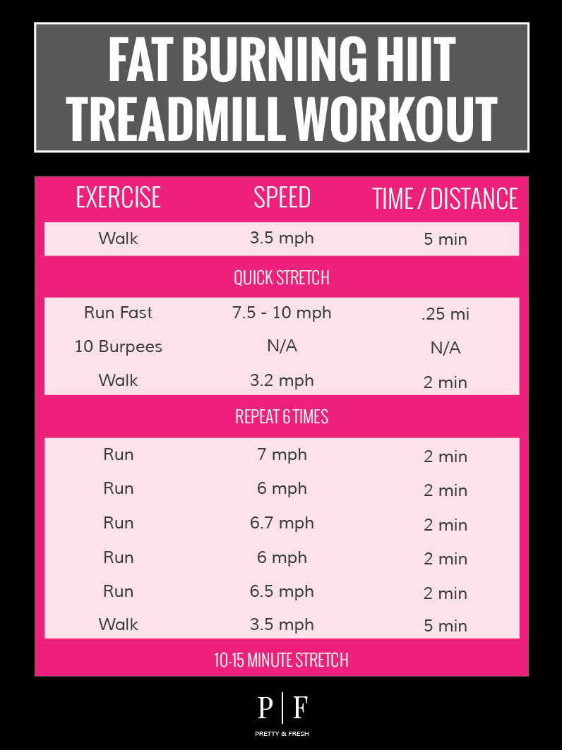 Fat Burning Hiit Treadmill Workout
