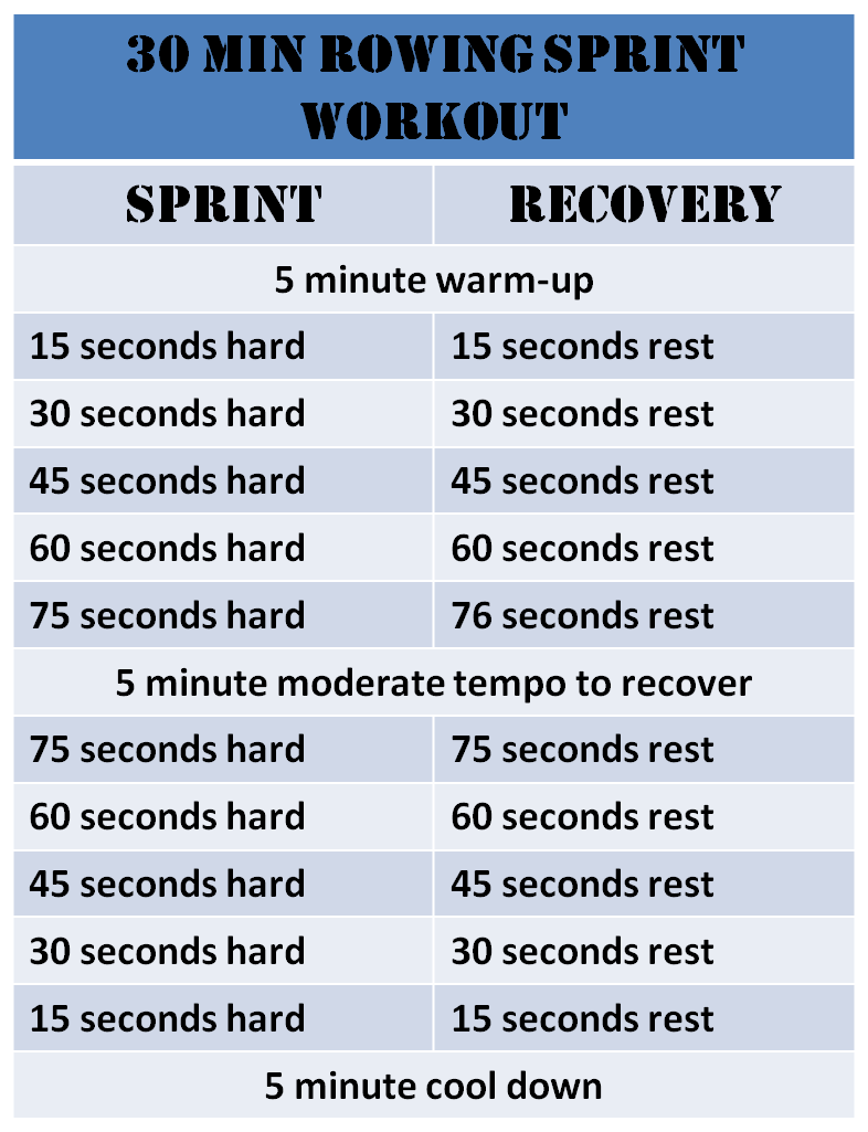Rowing Sprint Workout