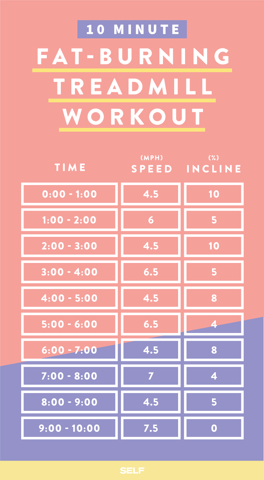 10 Minute Fat Burning Treadmill Workout
