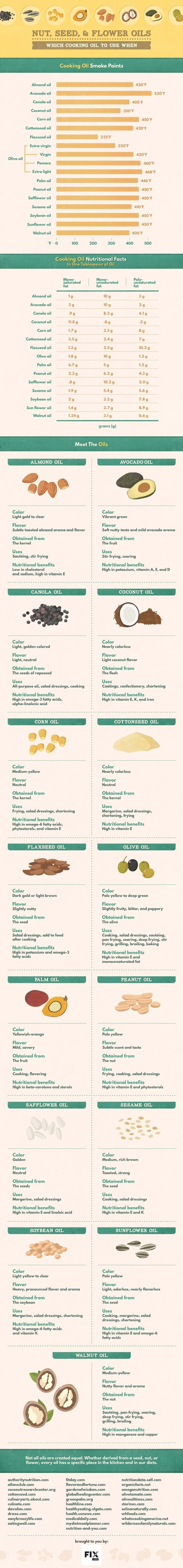 best-oils-for-eating